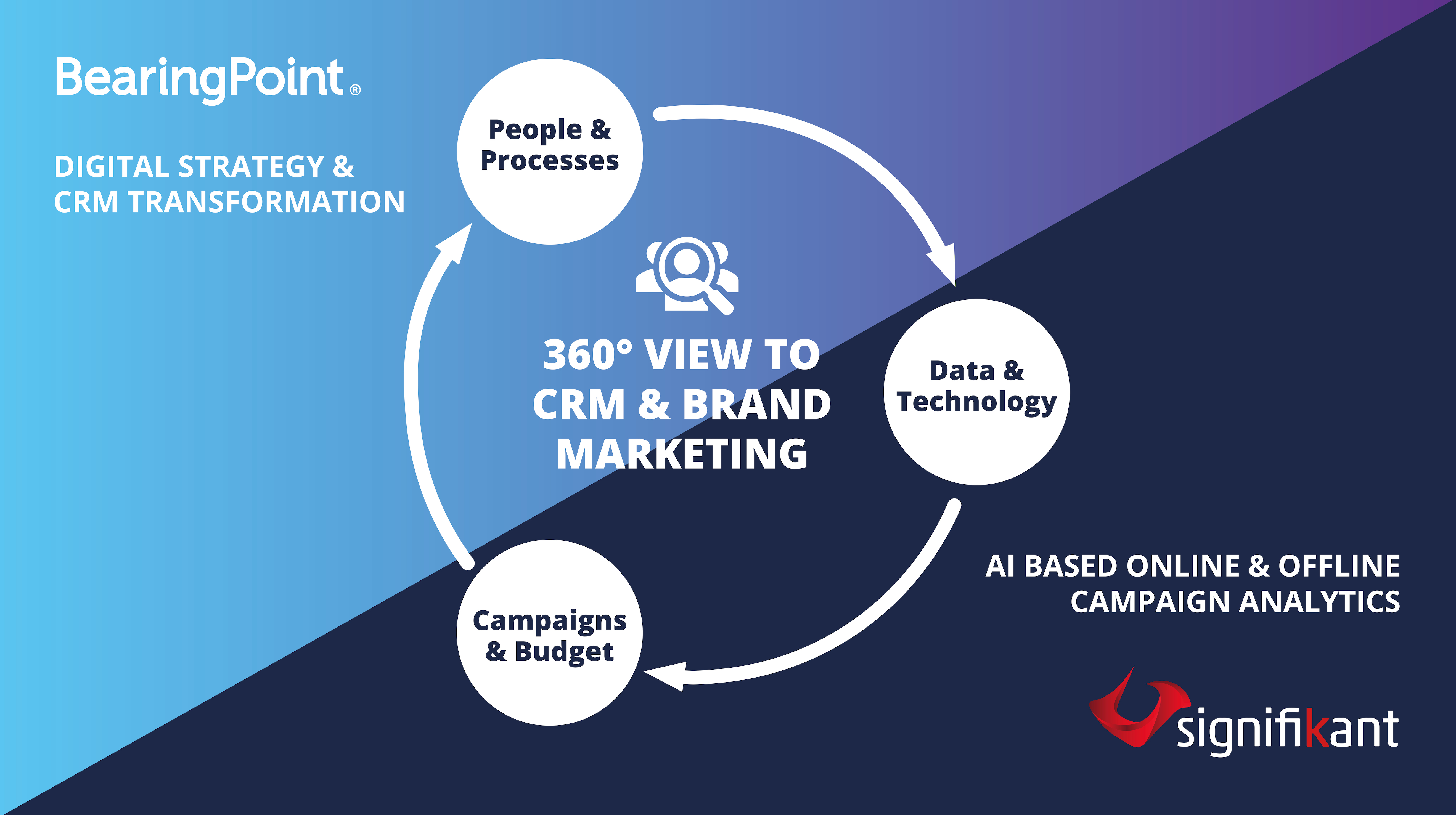 Overview of the 360° View to CRM & Brand Marketing